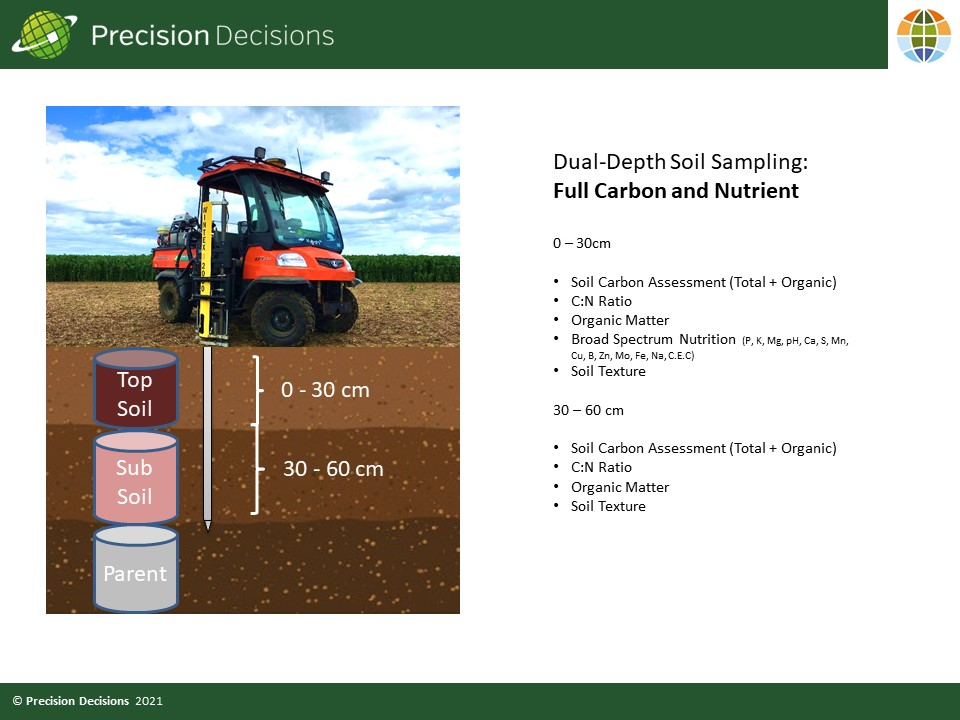 We use Wintex samplers for our own soil sampling services